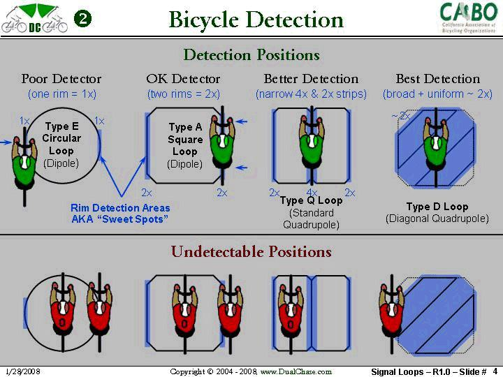 Traffic signal detector position diagram CABO